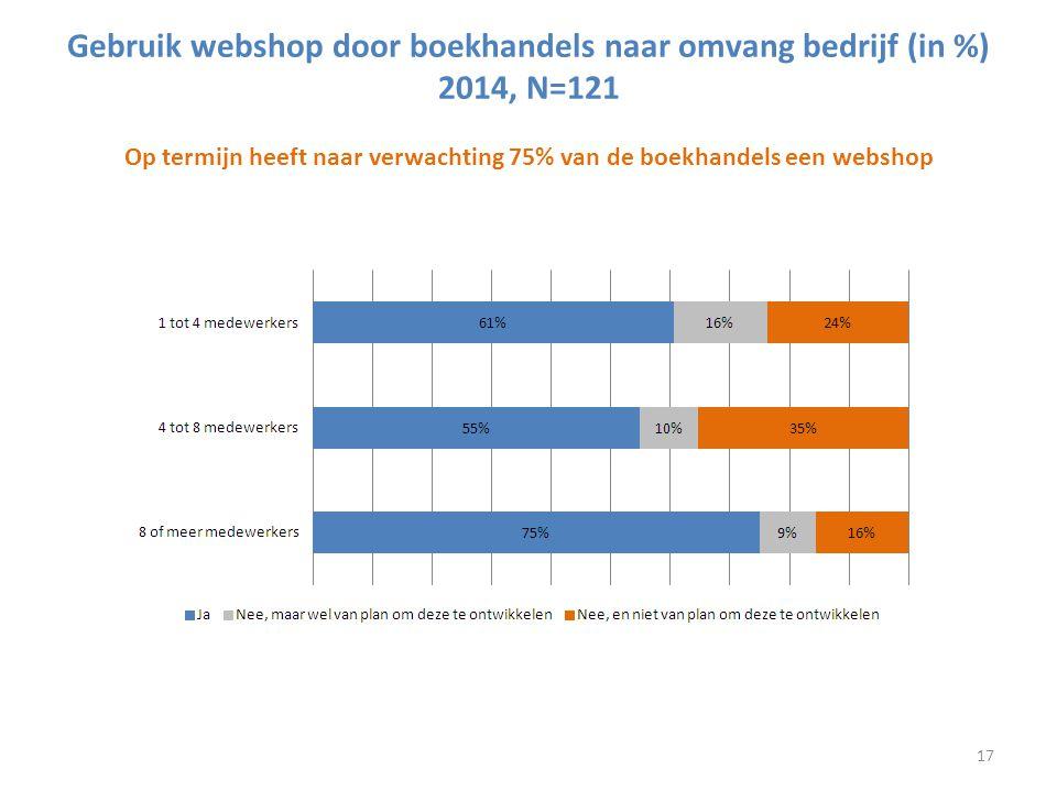 Aantal jaar dat boekhandels een webshop hebben (in %), 2014, N=75 Aandeel omzet webshop in vergelijking tot totale omzet boekhandels (in %), 2013, N=72* De 75 boekhandels met een webshop hebben deze gemiddeld 7,2 jaar Bij 20,7% van de boekhandels is de webshop omzet 2 tot 5% van de totale omzet * Exclusief drie'pure players' met een 100 procent online omzet.