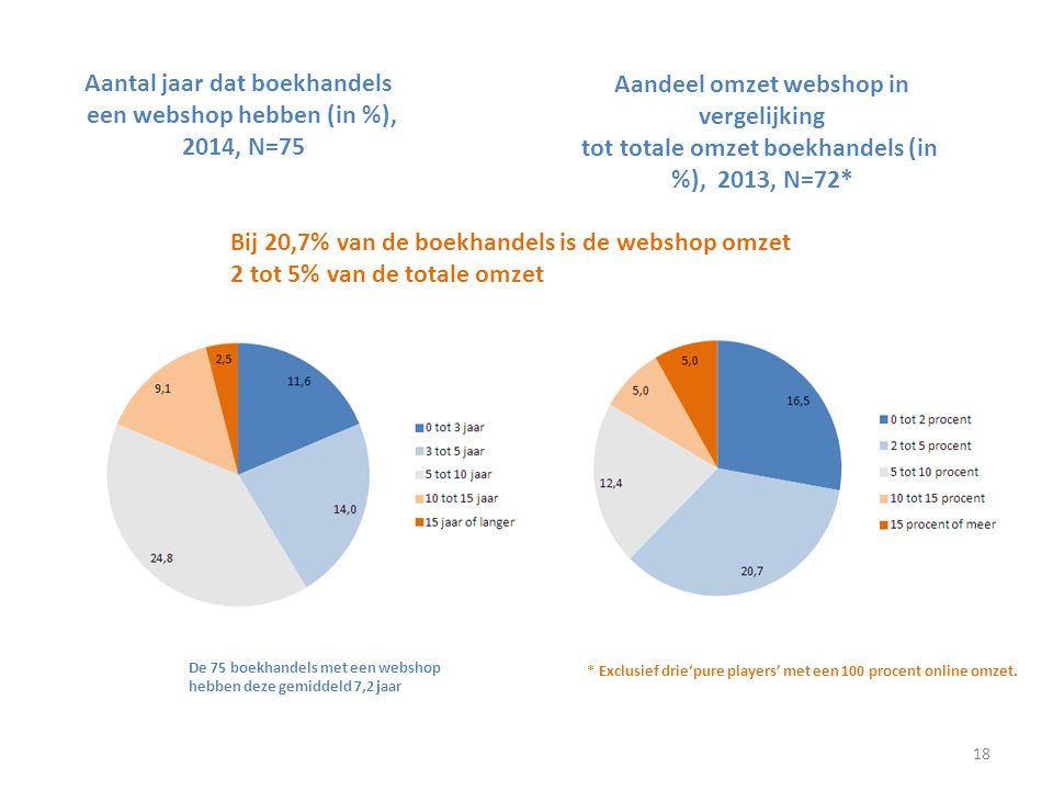 Aantal jaar dat boekhandels een webshop hebben (in %), 2014, N=75 Aandeel omzet webshop in vergelijking tot totale omzet boekhandels (in %), 2013, N=7