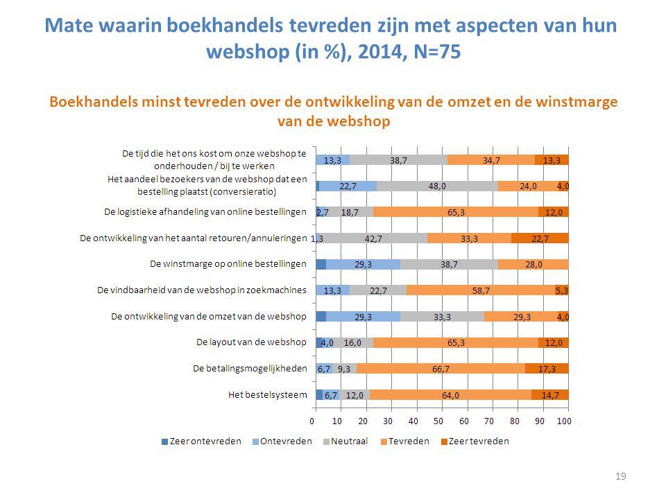 Mate waarin boekhandels tevreden zijn met aspecten van hun webshop (in %), 2014, N=75 Boekhandels minst tevreden over de ontwikkeling van de omzet en