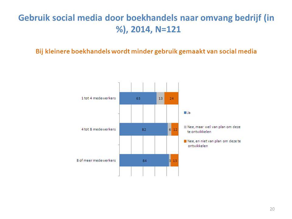 Gebruik social media door boekhandels naar omvang bedrijf (in %), 2014, N=121 Bij kleinere boekhandels wordt minder gebruik gemaakt van social media 2