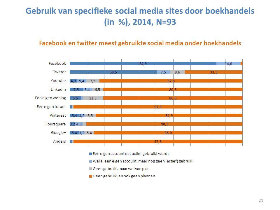Gebruik van specifieke social media sites door boekhandels (in %), 2014, N=93 Facebook en twitter meest gebruikte social media onder boekhandels 21