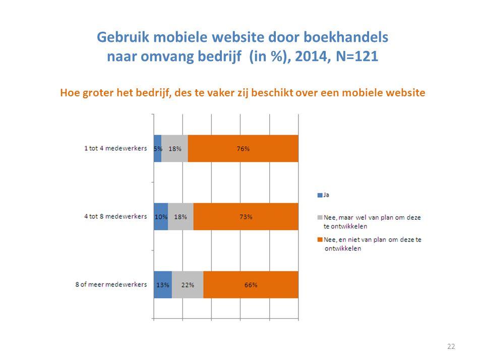 Gebruik mobiele website door boekhandels naar omvang bedrijf (in %), 2014, N=121 Hoe groter het bedrijf, des te vaker zij beschikt over een mobiele we