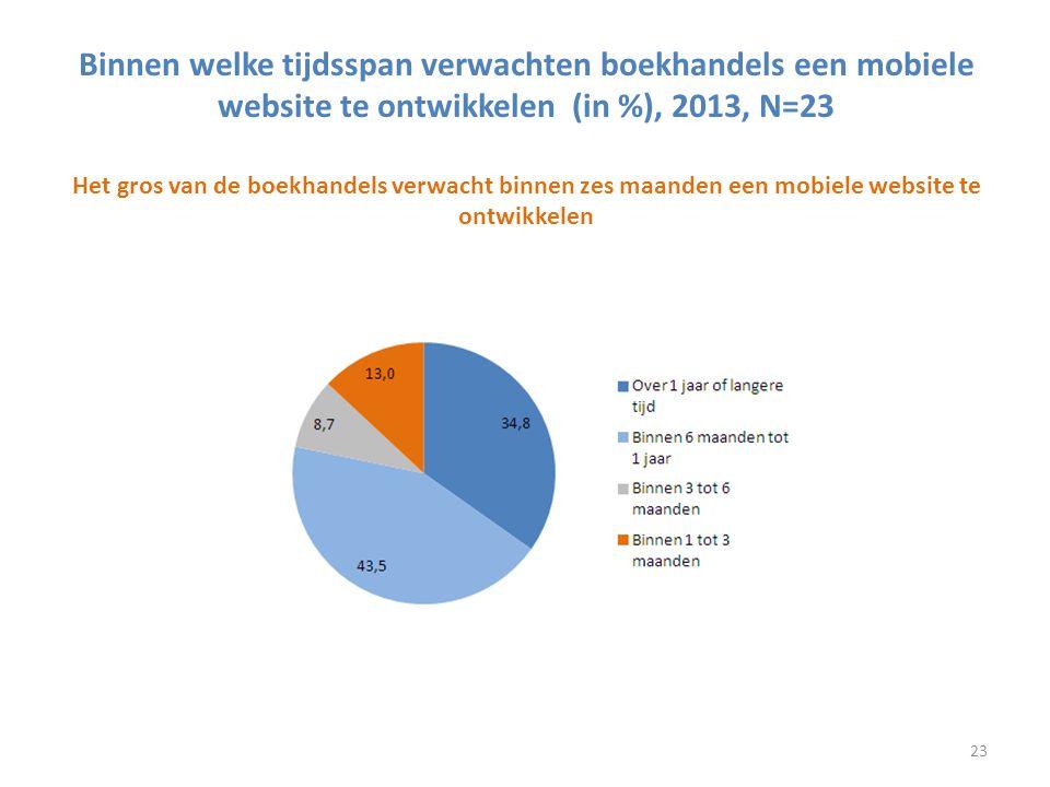 Binnen welke tijdsspan verwachten boekhandels een mobiele website te ontwikkelen (in %), 2013, N=23 Het gros van de boekhandels verwacht binnen zes ma