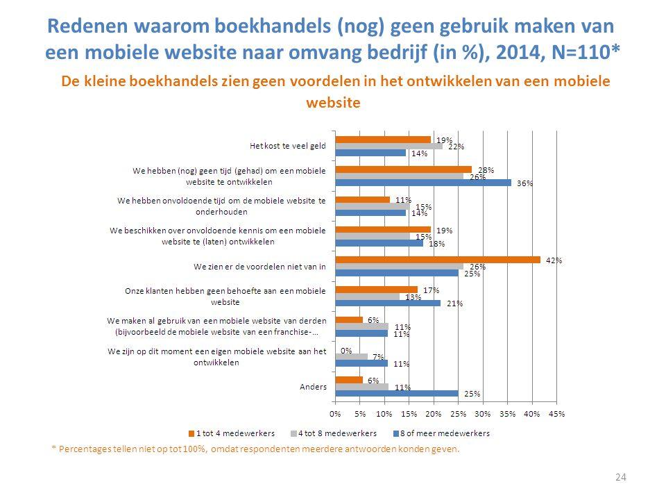 Redenen waarom boekhandels (nog) geen gebruik maken van een mobiele website naar omvang bedrijf (in %), 2014, N=110* De kleine boekhandels zien geen v
