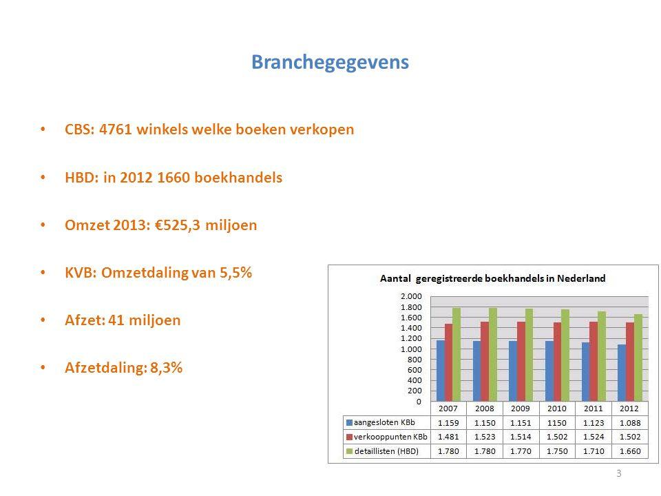Branchegegevens CBS: 4761 winkels welke boeken verkopen HBD: in 2012 1660 boekhandels Omzet 2013: €525,3 miljoen KVB: Omzetdaling van 5,5% Afzet: 41 m
