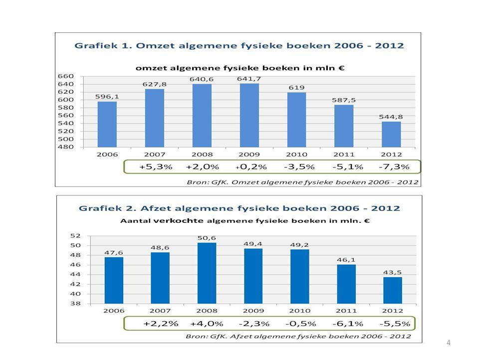 Trends en ontwikkelingen Aantal smartphonebezitters groeit met 1,2 miljoen in 2013 naar 8,5 miljoen (67% van Nederlanders).