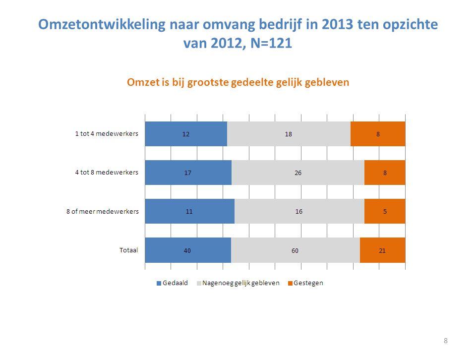 Omzetontwikkeling naar omvang bedrijf in 2013 ten opzichte van 2012, N=121 Omzet is bij grootste gedeelte gelijk gebleven 8
