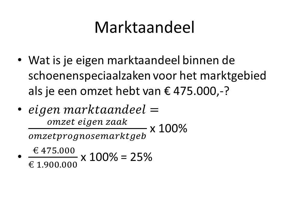Marktaandeel