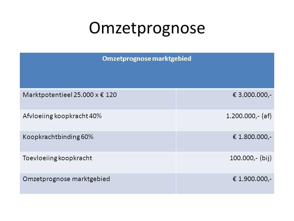 Omzetprognose Omzetprognose marktgebied Marktpotentieel 25.000 x € 120€ 3.000.000,- Afvloeiing koopkracht 40% 1.200.000,- (af) Koopkrachtbinding 60%€