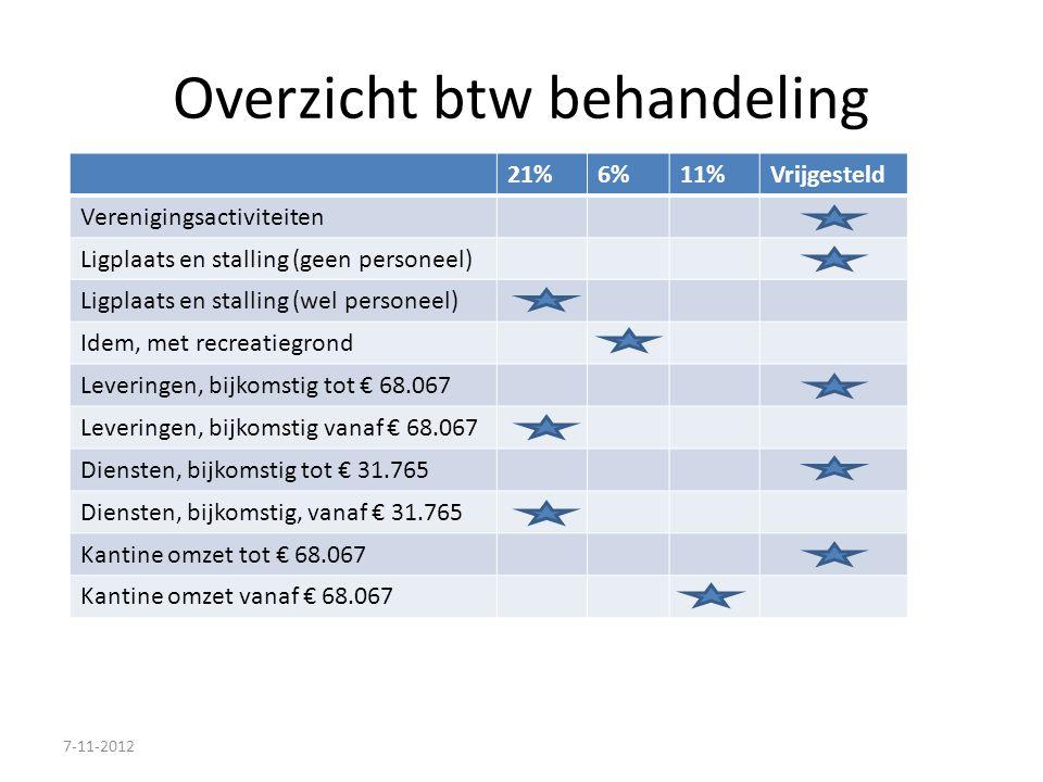 Overzicht btw behandeling 21%6%11%Vrijgesteld Verenigingsactiviteiten Ligplaats en stalling (geen personeel) Ligplaats en stalling (wel personeel) Ide
