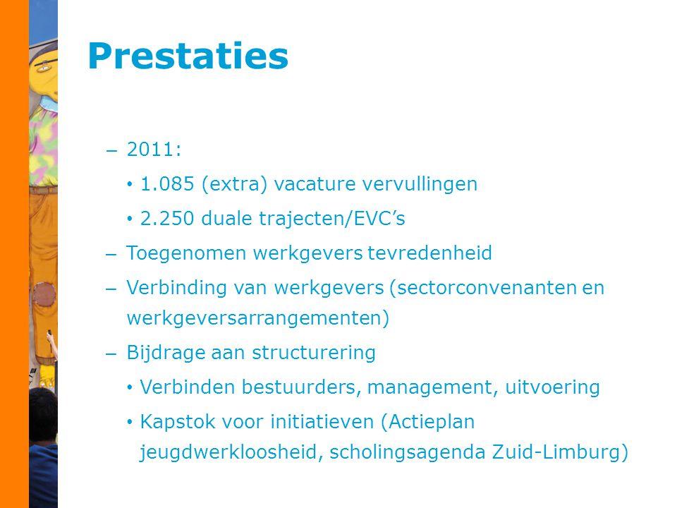 Prestaties – 2011: 1.085 (extra) vacature vervullingen 2.250 duale trajecten/EVC's – Toegenomen werkgevers tevredenheid – Verbinding van werkgevers (sectorconvenanten en werkgeversarrangementen) – Bijdrage aan structurering Verbinden bestuurders, management, uitvoering Kapstok voor initiatieven (Actieplan jeugdwerkloosheid, scholingsagenda Zuid-Limburg)