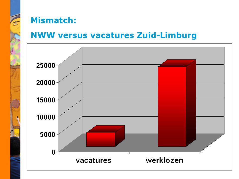Mismatch: NWW versus vacatures Zuid-Limburg
