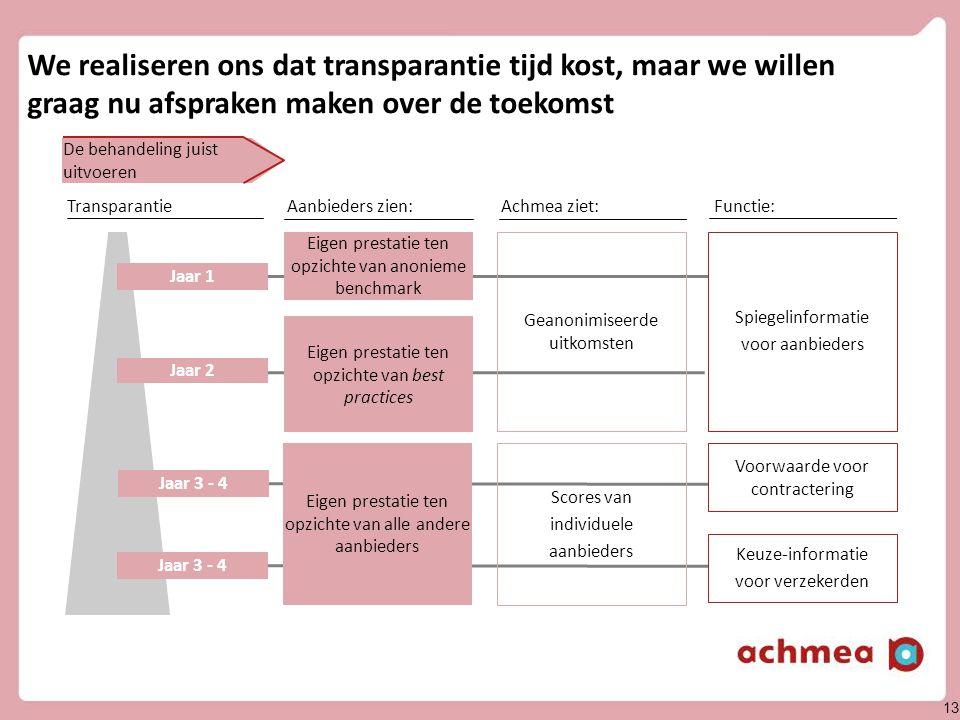 13 Aanbieders zien:Achmea ziet:Functie:Transparantie We realiseren ons dat transparantie tijd kost, maar we willen graag nu afspraken maken over de to