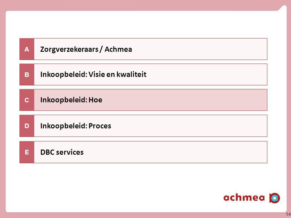 14 Zorgverzekeraars / Achmea Inkoopbeleid: Hoe A Inkoopbeleid: Visie en kwaliteit C B Inkoopbeleid: Proces DBC services D E