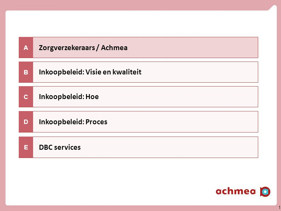 1 Zorgverzekeraars / Achmea Inkoopbeleid: Hoe A Inkoopbeleid: Visie en kwaliteit C B Inkoopbeleid: Proces DBC services D E