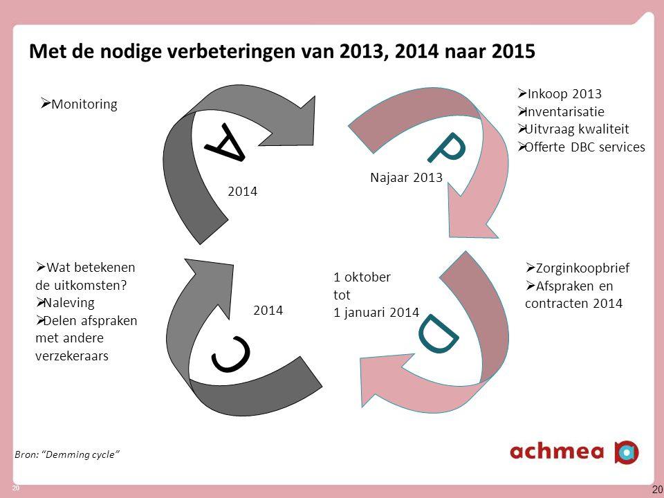 20 Met de nodige verbeteringen van 2013, 2014 naar 2015 P D C A  Inkoop 2013  Inventarisatie  Uitvraag kwaliteit  Offerte DBC services  Zorginkoo