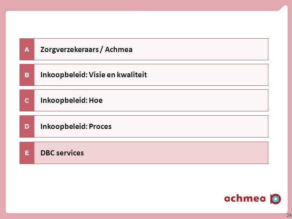 24 Zorgverzekeraars / Achmea Inkoopbeleid: Hoe A Inkoopbeleid: Visie en kwaliteit C B Inkoopbeleid: Proces DBC services D E