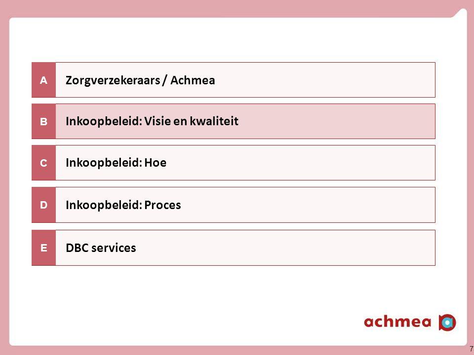 7 Zorgverzekeraars / Achmea Inkoopbeleid: Hoe A Inkoopbeleid: Visie en kwaliteit C B Inkoopbeleid: Proces DBC services D E