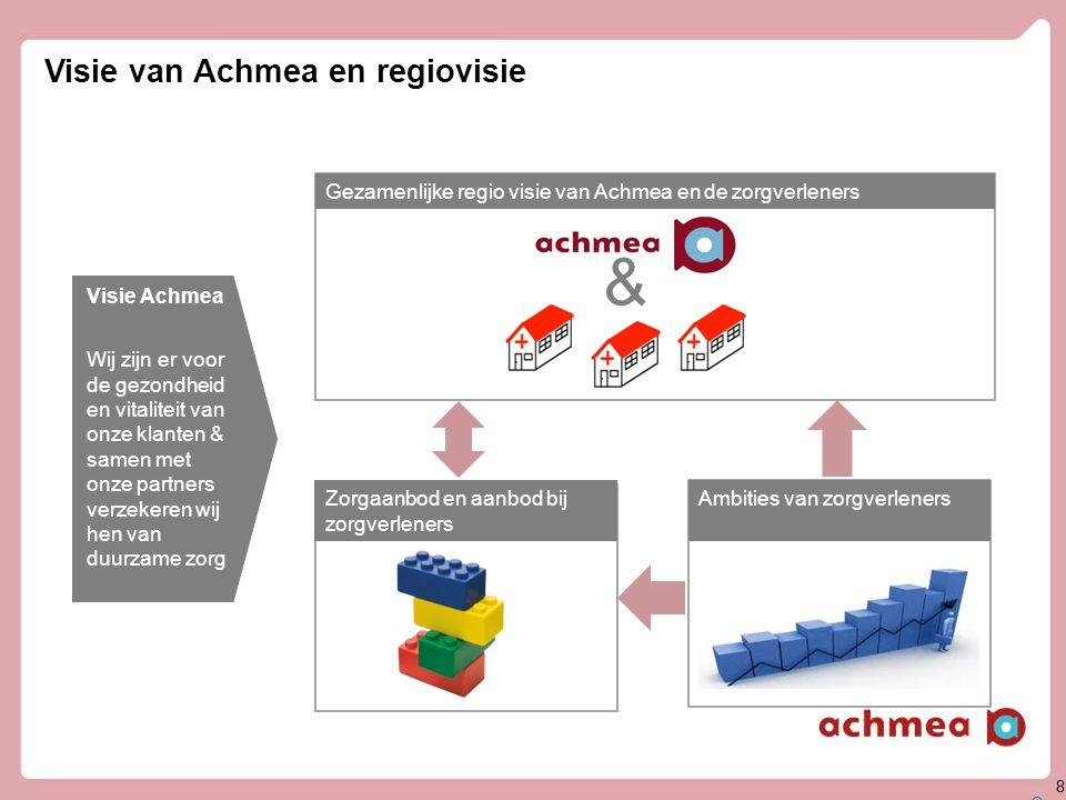8 Visie van Achmea en regiovisie 8 Gezamenlijke regio visie van Achmea en de zorgverleners Ambities van zorgverlenersZorgaanbod en aanbod bij zorgverl