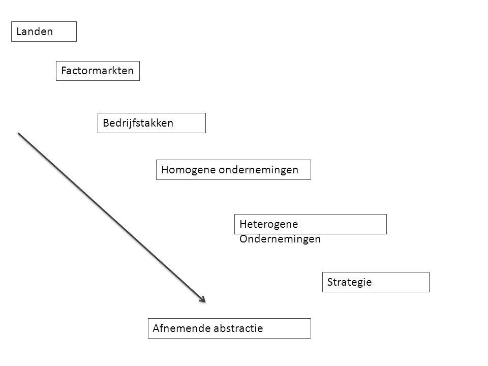 Landen Bedrijfstakken Homogene ondernemingen Factormarkten Heterogene Ondernemingen Strategie Afnemende abstractie
