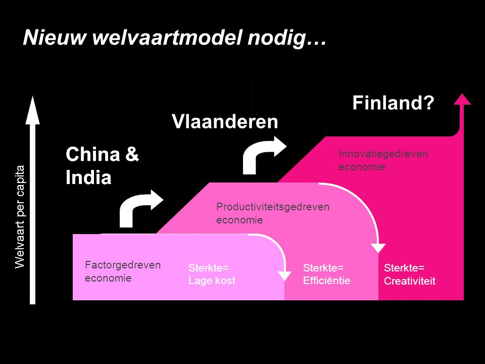 Nieuw welvaartmodel nodig… Welvaart per capita Strength= Smart Competition Innovation-driven economy Efficiency-driven economy Strength= Efficiency China & India Factor-driven economy Strength= Low cost Finland Sterkte= Creativiteit Innovatiegedreven economie Productiviteitsgedreven economie Sterkte= Efficiëntie China & India Factorgedreven economie Sterkte= Lage kost Finland.