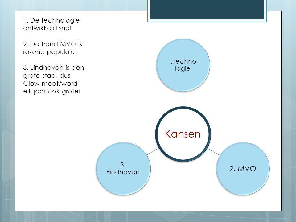 Kansen 1.Techno- logie 2. MVO 3. Eindhoven 1. De technologie ontwikkeld snel 2. De trend MVO is razend populair. 3. Eindhoven is een grote stad, dus G