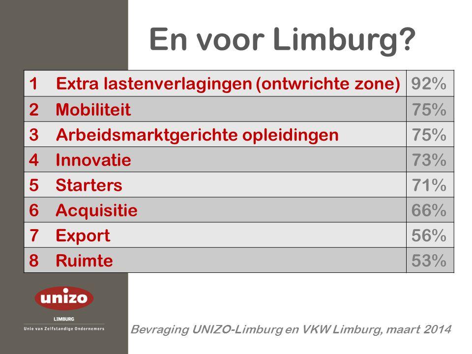 En voor Limburg? 1 Extra lastenverlagingen (ontwrichte zone)92% 2Mobiliteit75% 3 Arbeidsmarktgerichte opleidingen75% 4Innovatie73% 5Starters71% 6Acqui