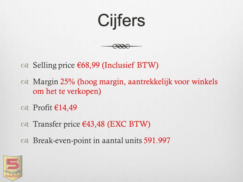 Cijfers  Selling price €68,99 (Inclusief BTW)  Margin 25% (hoog margin, aantrekkelijk voor winkels om het te verkopen)  Profit €14,49  Transfer pr