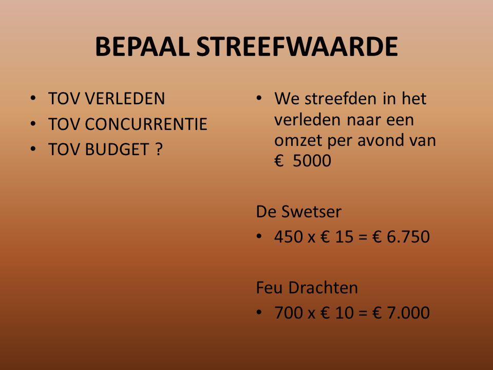 MEET PREST.INDICATOREN Periodiek Per Avond De Swetser 450 x € 15 = € 6.750 Feu Drachten 700 x € 10 = € 7.000