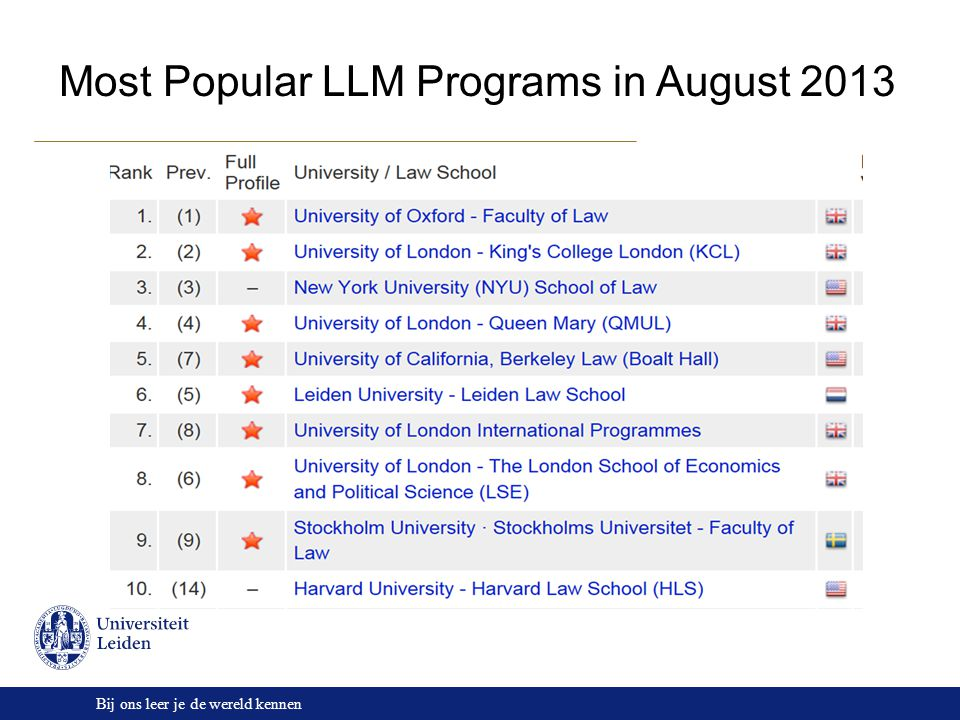 Bij ons leer je de wereld kennen Most Popular LLM Programs in August 2013
