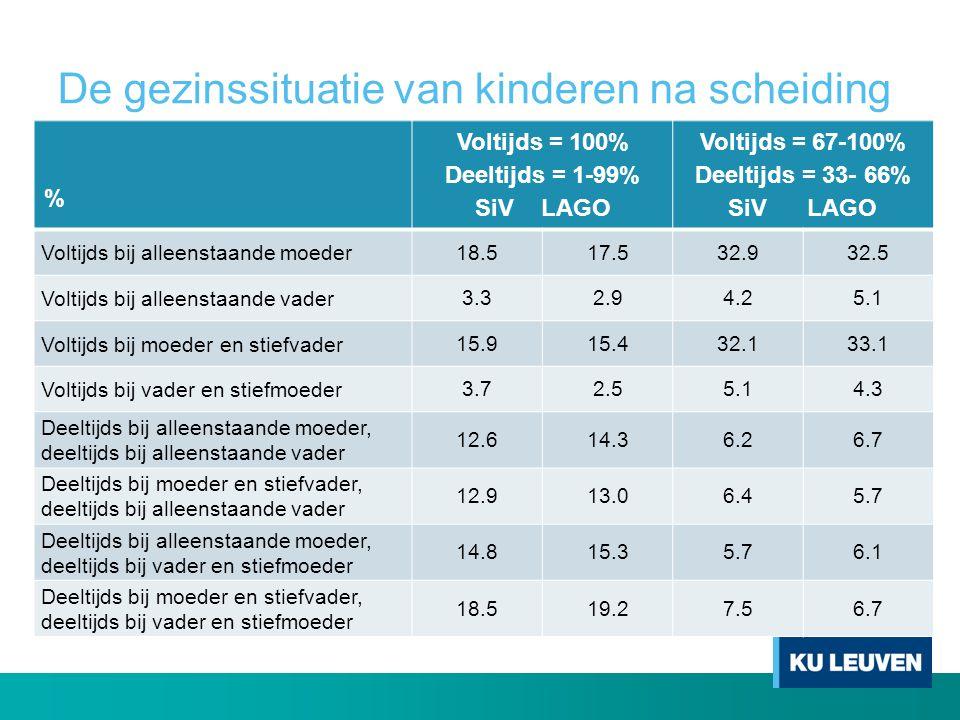 De gezinssituatie van kinderen na scheiding % Voltijds = 100% Deeltijds = 1-99% SiV LAGO Voltijds = 67-100% Deeltijds = 33- 66% SiV LAGO Voltijds bij