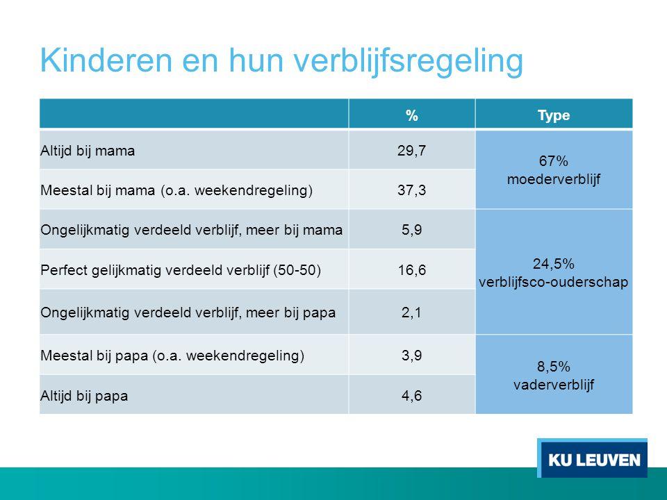 Kinderen en hun verblijfsregeling %Type Altijd bij mama29,7 67% moederverblijf Meestal bij mama (o.a. weekendregeling)37,3 Ongelijkmatig verdeeld verb