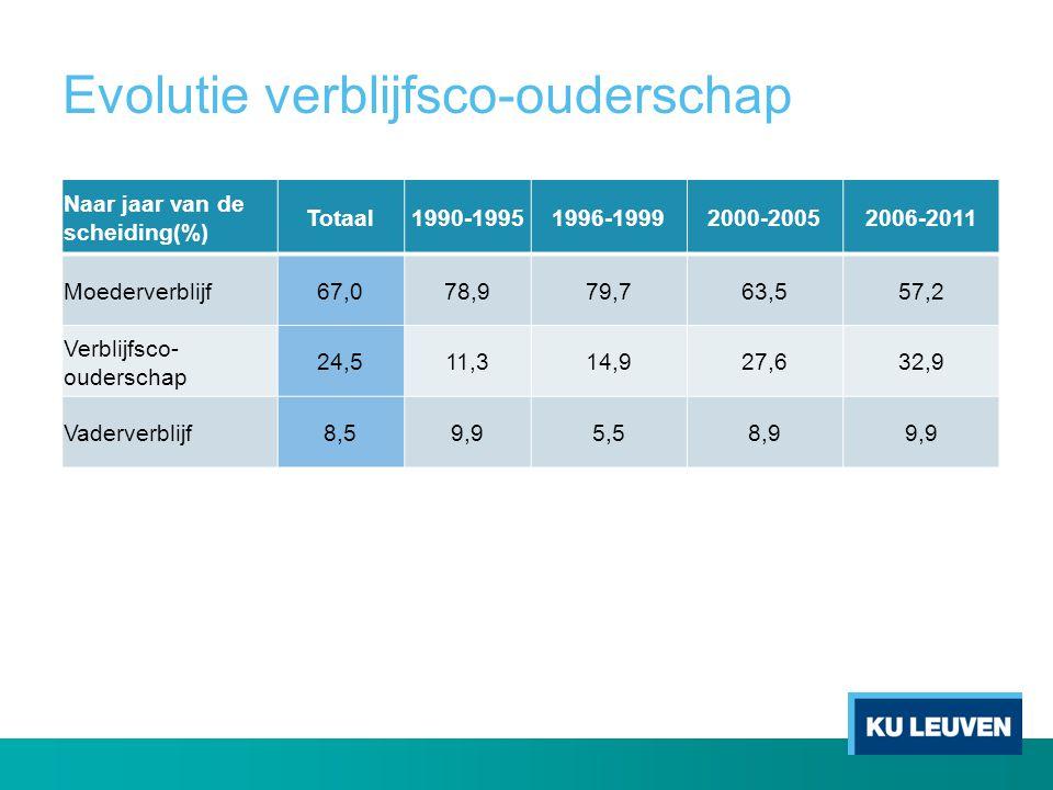 Evolutie verblijfsco-ouderschap Naar jaar van de scheiding(%) Totaal1990-19951996-19992000-20052006-2011 Moederverblijf67,078,979,763,557,2 Verblijfsc