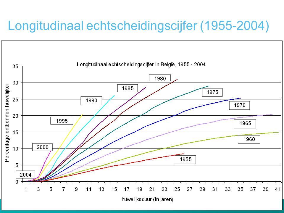 Longitudinaal echtscheidingscijfer (1955-2004)