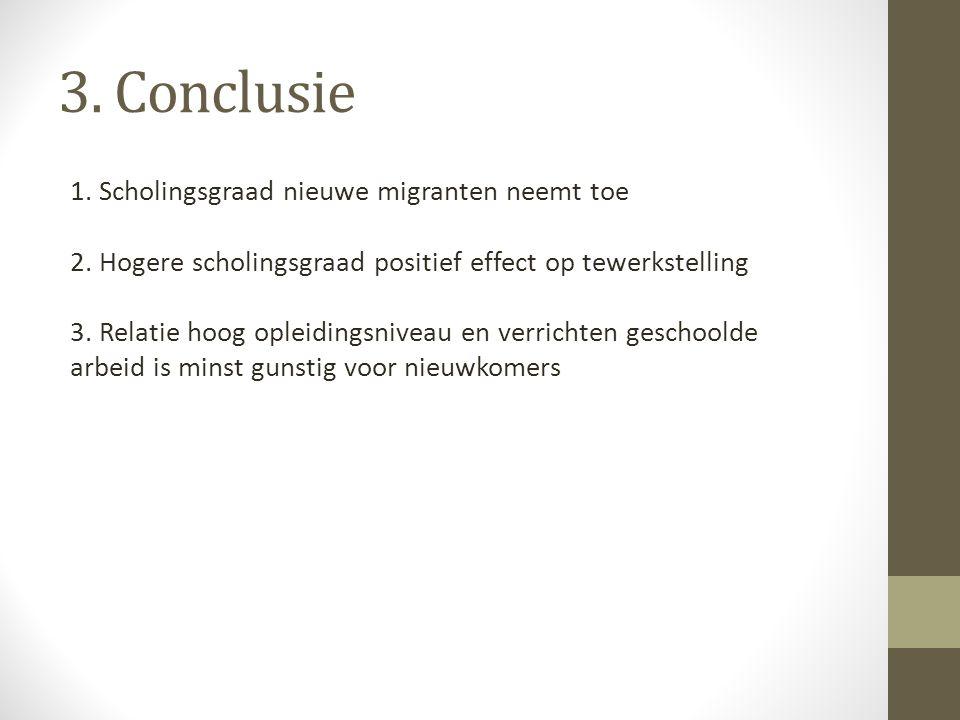 3. Conclusie 1. Scholingsgraad nieuwe migranten neemt toe 2. Hogere scholingsgraad positief effect op tewerkstelling 3. Relatie hoog opleidingsniveau