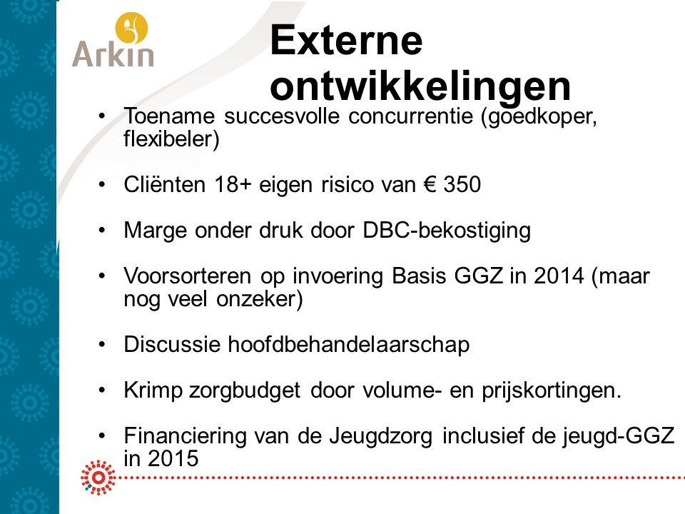 Externe ontwikkelingen Toename succesvolle concurrentie (goedkoper, flexibeler) Cliënten 18+ eigen risico van € 350 Marge onder druk door DBC-bekostig