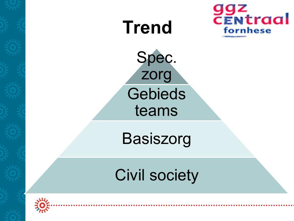 Trend Spec. zorg Gebieds teams Basiszorg Civil society