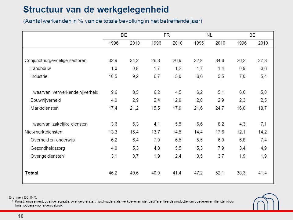 10 Structuur van de werkgelegenheid (Aantal werkenden in % van de totale bevolking in het betreffende jaar) Bronnen: EC, INR. 1 Kunst, amusement, over