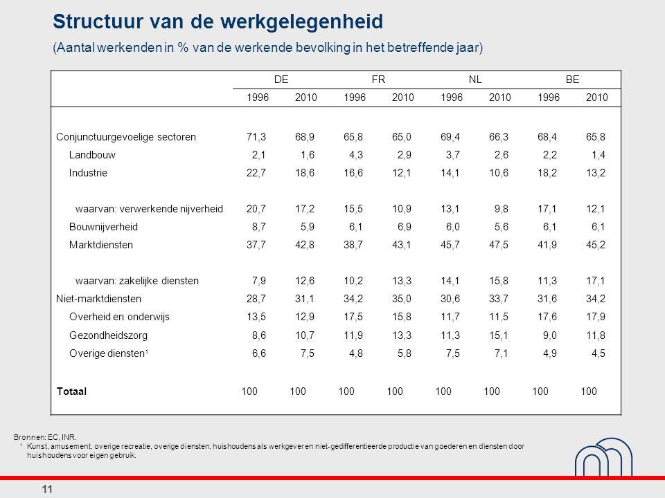 11 Structuur van de werkgelegenheid (Aantal werkenden in % van de werkende bevolking in het betreffende jaar) Bronnen: EC, INR. 1 Kunst, amusement, ov