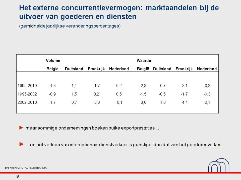 15 Het externe concurrentievermogen: marktaandelen bij de uitvoer van goederen en diensten (gemiddelde jaarlijkse veranderingspercentages) Bronnen: UNCTAD, Eurostat, INR.
