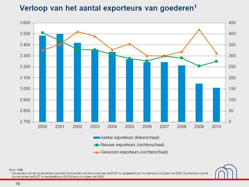 Verloop van het aantal exporteurs van goederen 1 16 Bron: NBB. 1 Uitvoerders van de verwerkende nijverheid. De drempel voor de uitvoer naar de EU27 is