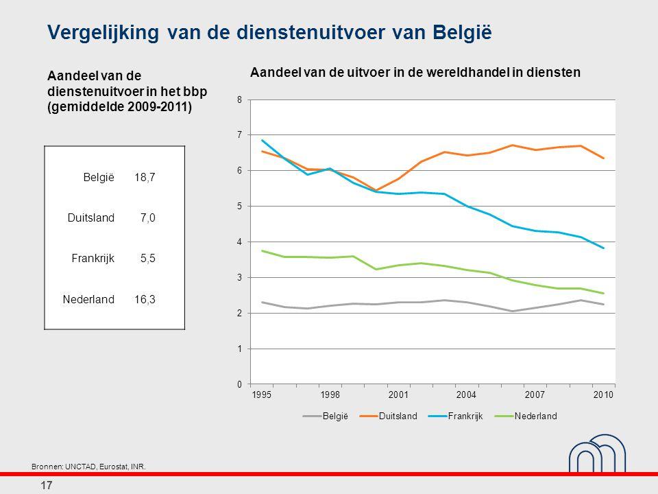 Vergelijking van de dienstenuitvoer van België 17 Bronnen: UNCTAD, Eurostat, INR. Aandeel van de uitvoer in de wereldhandel in diensten België18,7 Dui
