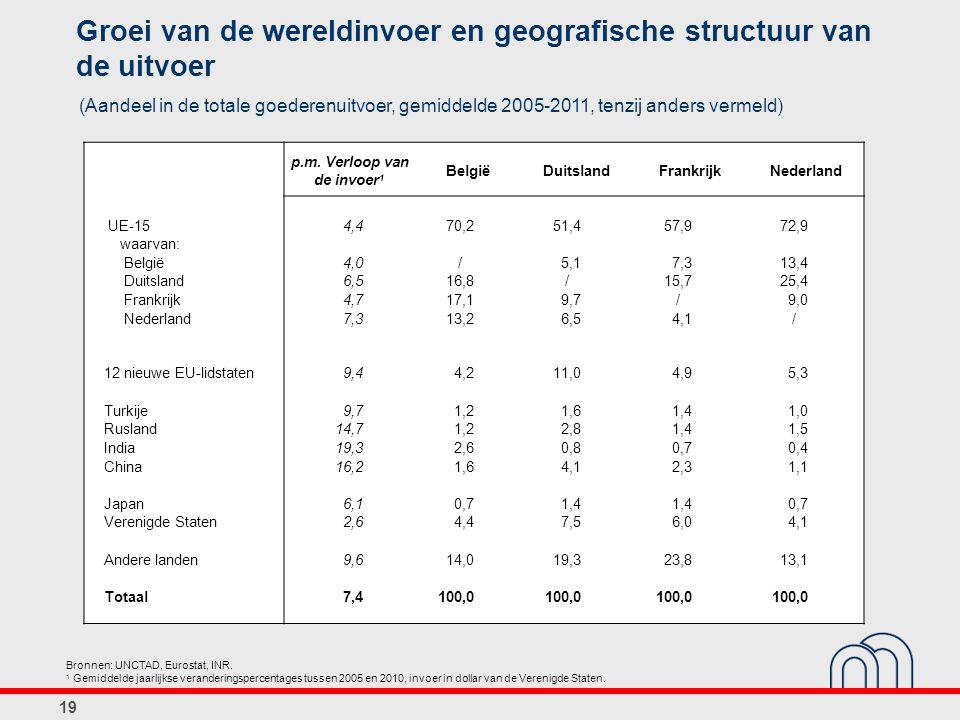 19 Groei van de wereldinvoer en geografische structuur van de uitvoer (Aandeel in de totale goederenuitvoer, gemiddelde 2005-2011, tenzij anders verme