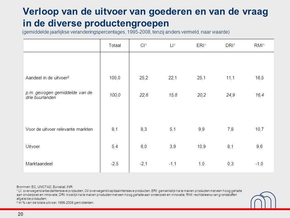 Verloop van de uitvoer van goederen en van de vraag in de diverse productengroepen (gemiddelde jaarlijkse veranderingspercentages, 1995-2008, tenzij anders vermeld, naar waarde) Bronnen: EC, UNCTAD, Eurostat, INR.