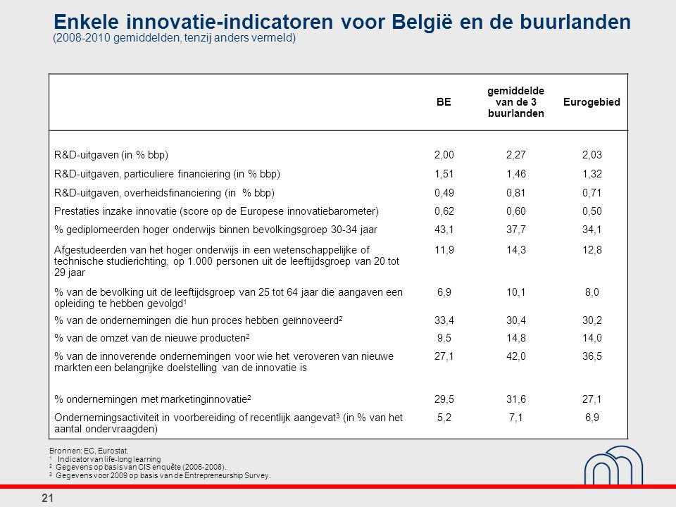 21 Enkele innovatie-indicatoren voor België en de buurlanden Bronnen: EC, Eurostat. 1 Indicator van life-long learning 2 Gegevens op basis van CIS enq