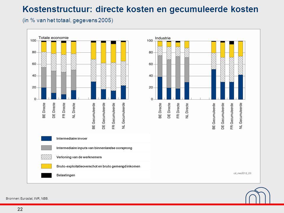 22 Kostenstructuur: directe kosten en gecumuleerde kosten (in % van het totaal, gegevens 2005) Bronnen: Eurostat, INR, NBB.