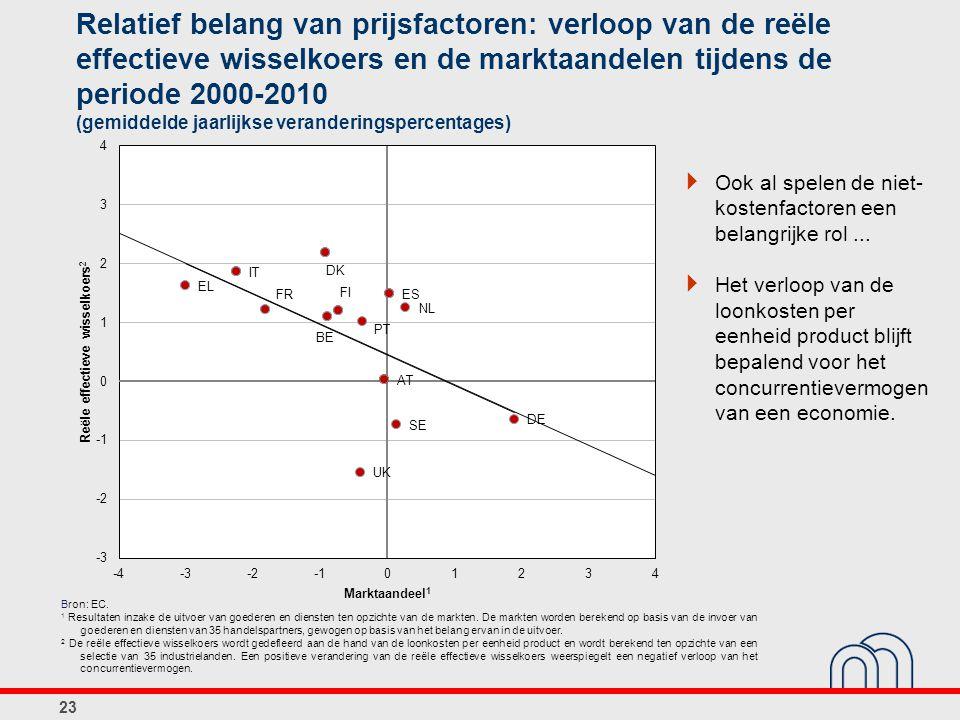 Relatief belang van prijsfactoren: verloop van de reële effectieve wisselkoers en de marktaandelen tijdens de periode 2000-2010 (gemiddelde jaarlijkse