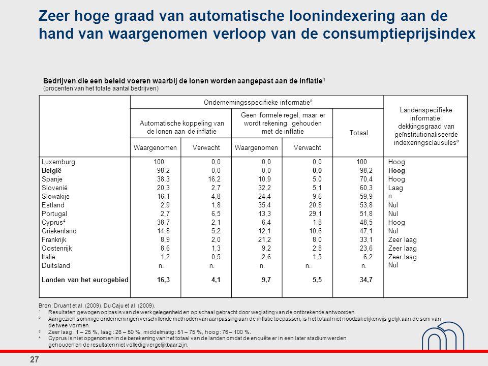 Zeer hoge graad van automatische loonindexering aan de hand van waargenomen verloop van de consumptieprijsindex Ondernemingsspecifieke informatie² Lan