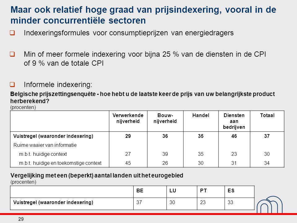 29 Belgische prijszettingsenquête - hoe hebt u de laatste keer de prijs van uw belangrijkste product herberekend? (procenten) Verwerkende nijverheid B