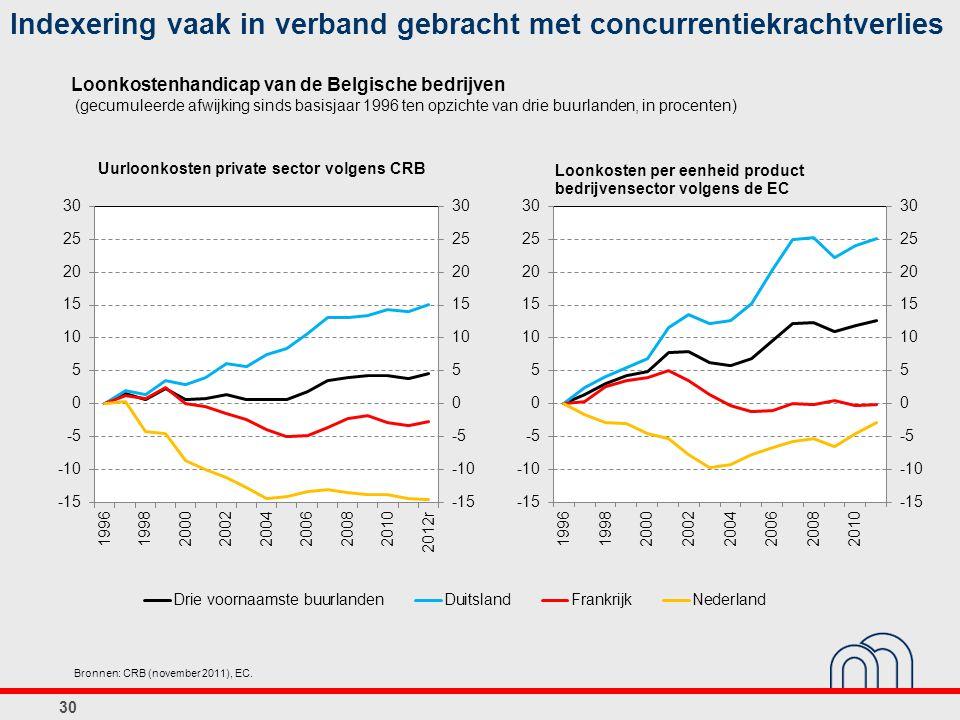 Loonkostenhandicap van de Belgische bedrijven (gecumuleerde afwijking sinds basisjaar 1996 ten opzichte van drie buurlanden, in procenten) 30 Bronnen: CRB (november 2011), EC.